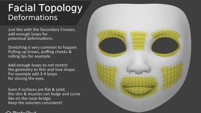 Facial Topology - Deformations