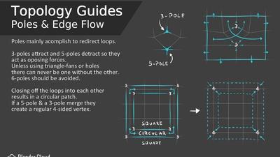 Topology Guides - Poles & Edge Flow