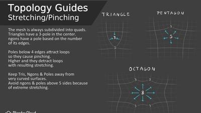 Topology Guides - Stretching & Pinching