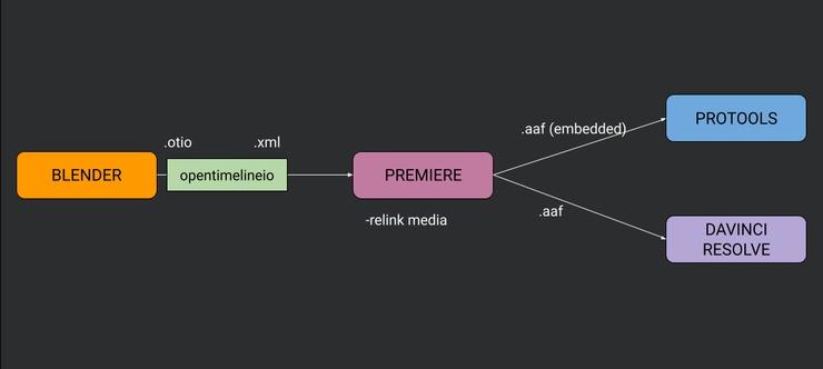 blender_export_edit_pipeline_updated.png